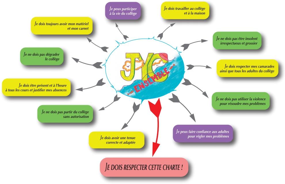 Charte des collégiens
